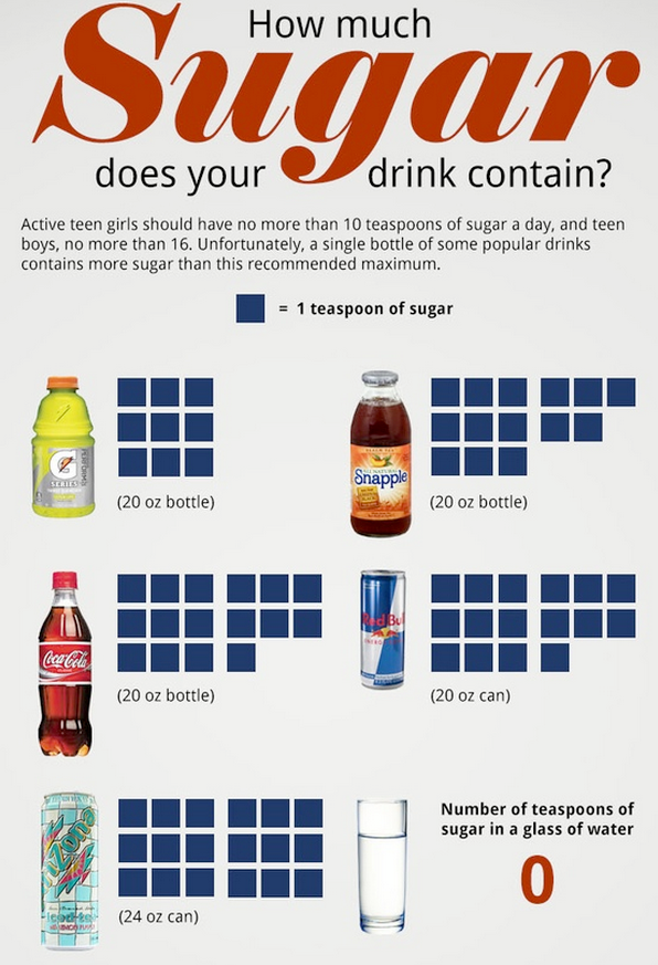 http://www.feedourfamilies.com/2013/06/how-much-sugar-are-you-drinking.html
