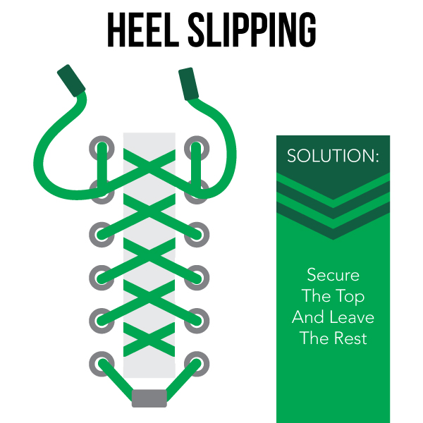 heel slipping