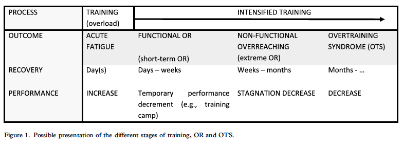 Overtraining definition table