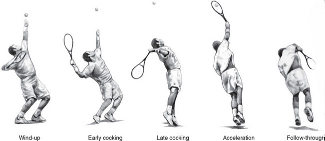 phases of tennis serve shoulder stress
